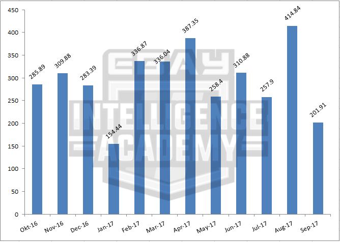 Admin medium pemasaran ebay 15444 sehingga 41484 sahaja setiap bulan tapi seller ni konsisten buat jualan setiap bulan point yg paling penting kat sini adalah konsisten ccuart Gallery