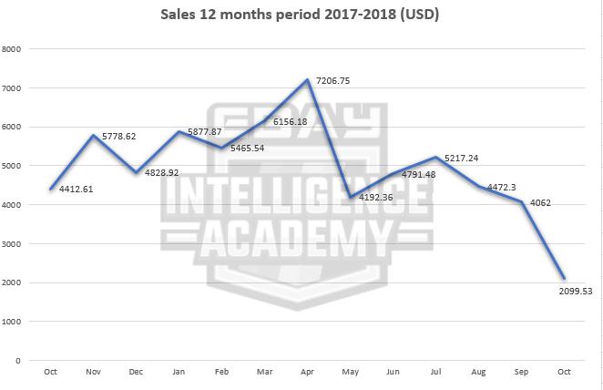 graph-hasil-jualan-ebay